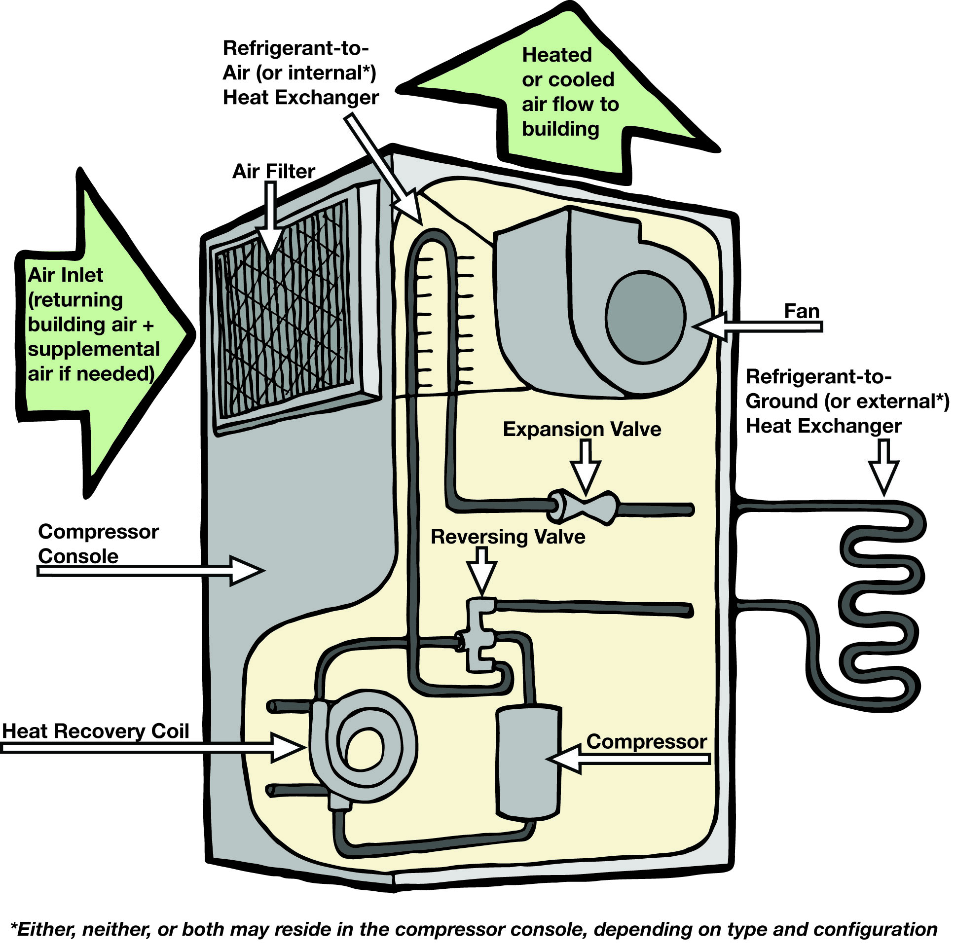 Catalog, the cost of heat pumps, firms: a selection of sites